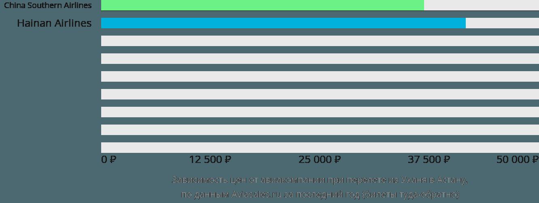 Динамика цен в зависимости от авиакомпании, совершающей перелет из Уханя Нур-Султан (Астана)