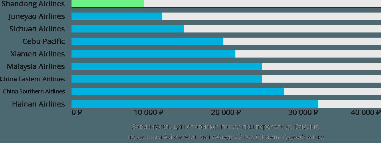 Динамика цен в зависимости от авиакомпании, совершающей перелет из Сямыня