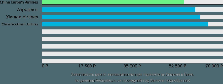 Динамика цен в зависимости от авиакомпании, совершающей перелет из Сямыня в Киев