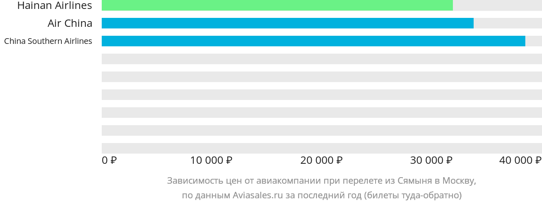Динамика цен в зависимости от авиакомпании, совершающей перелет из Сямыня в Москву