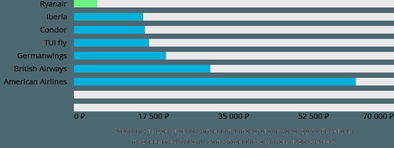 Динамика цен в зависимости от авиакомпании, совершающей перелет из Херес-де-ла-Фронтеры