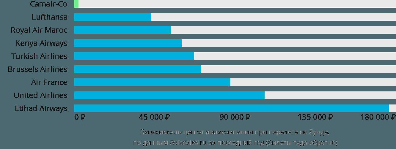 Динамика цен в зависимости от авиакомпании, совершающей перелет из Яунде