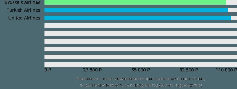 Динамика цен в зависимости от авиакомпании, совершающей перелет из Яунде в Остин