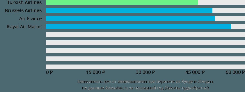Динамика цен в зависимости от авиакомпании, совершающей перелет из Яунде в Лондон