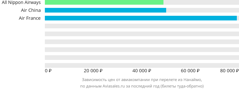 Динамика цен в зависимости от авиакомпании, совершающей перелет из Нанаймо