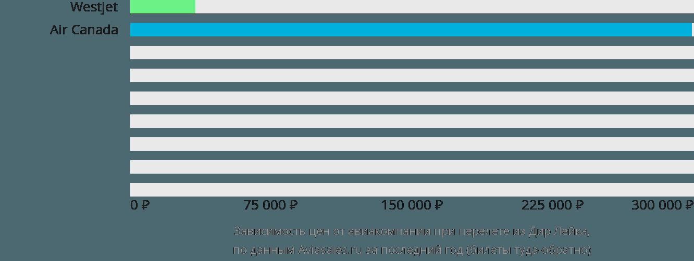 Динамика цен в зависимости от авиакомпании, совершающей перелет из Дир Лейка