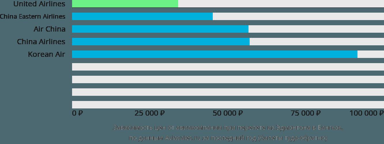 Динамика цен в зависимости от авиакомпании, совершающей перелет из Эдмонтона в Бангкок