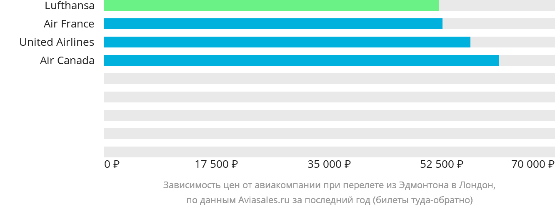 Динамика цен в зависимости от авиакомпании, совершающей перелет из Эдмонтона в Лондон