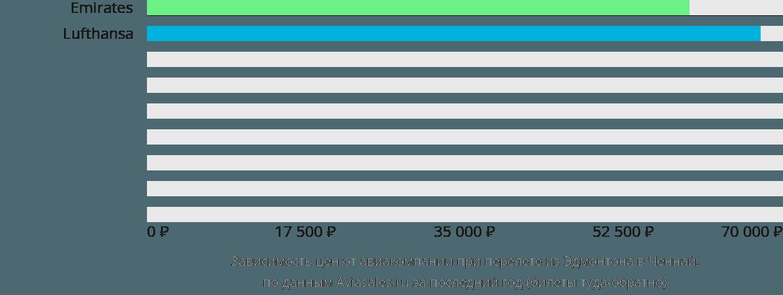 Динамика цен в зависимости от авиакомпании, совершающей перелет из Эдмонтона в Ченнай