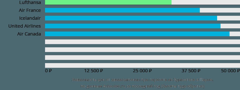 Динамика цен в зависимости от авиакомпании, совершающей перелет из Эдмонтона в Париж