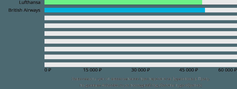Динамика цен в зависимости от авиакомпании, совершающей перелет из Эдмонтона в Прагу
