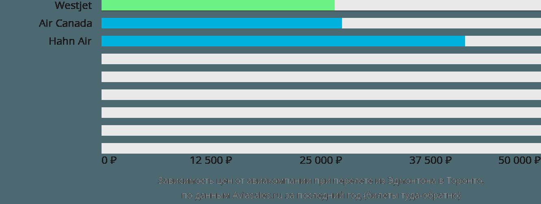 Динамика цен в зависимости от авиакомпании, совершающей перелет из Эдмонтона в Торонто