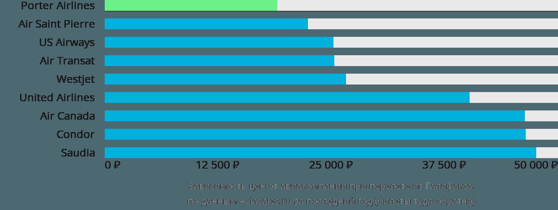 Динамика цен в зависимости от авиакомпании, совершающей перелет из Галифакса