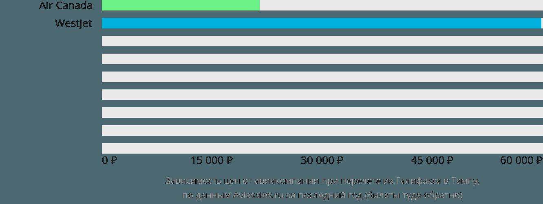 Динамика цен в зависимости от авиакомпании, совершающей перелет из Галифакса в Тампу