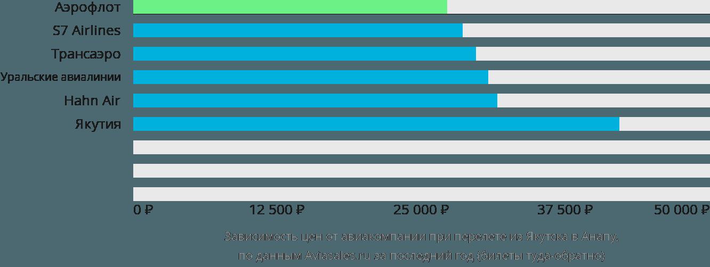 Динамика цен в зависимости от авиакомпании, совершающей перелет из Якутска в Анапу
