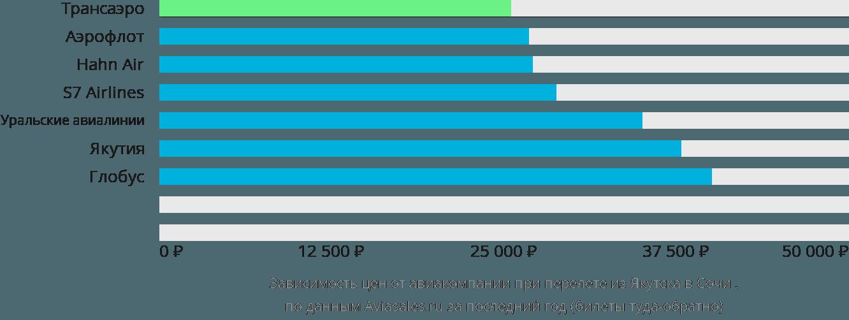 Динамика цен в зависимости от авиакомпании, совершающей перелет из Якутска в Сочи