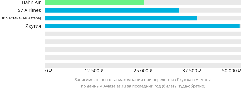 Динамика цен в зависимости от авиакомпании, совершающей перелет из Якутска в Алматы