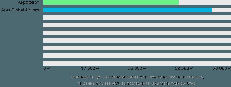 Динамика цен в зависимости от авиакомпании, совершающей перелет из Якутска в Анталью