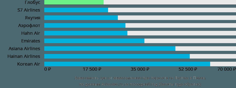 Динамика цен в зависимости от авиакомпании, совершающей перелет из Якутска в Пекин