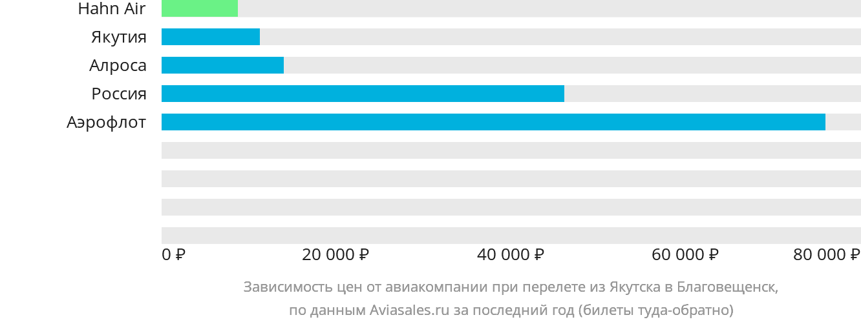 Динамика цен в зависимости от авиакомпании, совершающей перелет из Якутска в Благовещенск