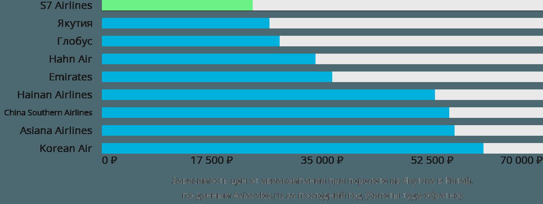 Динамика цен в зависимости от авиакомпании, совершающей перелет из Якутска в Китай