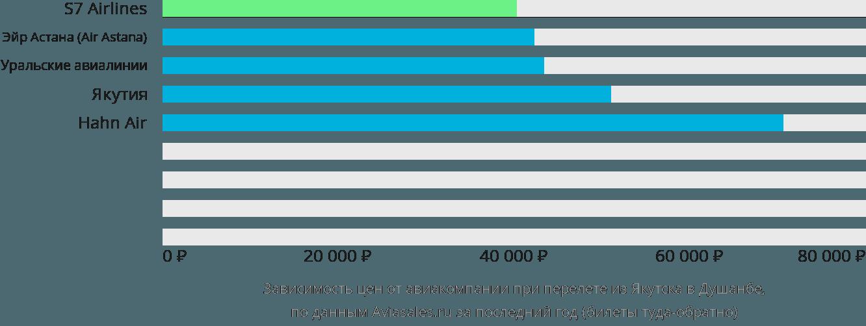 Динамика цен в зависимости от авиакомпании, совершающей перелет из Якутска в Душанбе