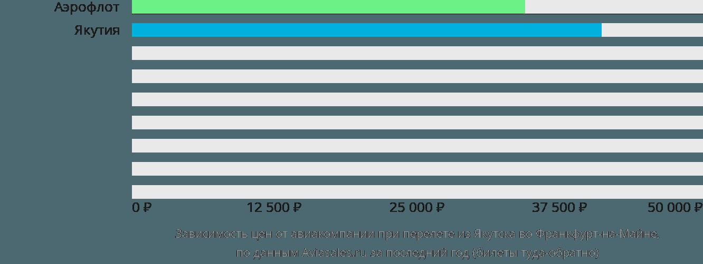 Динамика цен в зависимости от авиакомпании, совершающей перелет из Якутска во Франкфурт-на-Майне