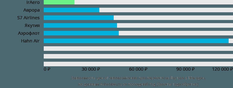 Динамика цен в зависимости от авиакомпании, совершающей перелет из Якутска в Магадан