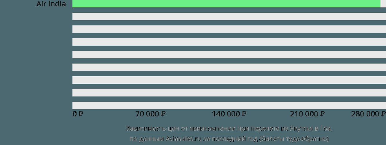 Динамика цен в зависимости от авиакомпании, совершающей перелет из Якутска в Гоа