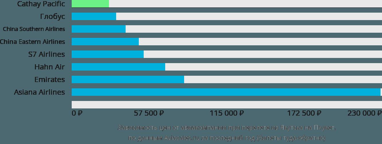 Динамика цен в зависимости от авиакомпании, совершающей перелет из Якутска на Пхукет