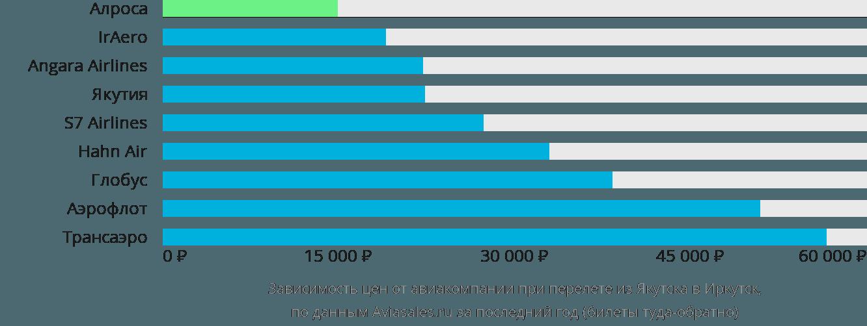 Динамика цен в зависимости от авиакомпании, совершающей перелет из Якутска в Иркутск