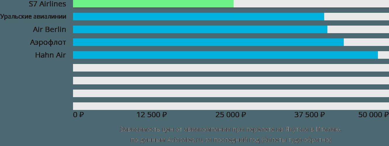 Динамика цен в зависимости от авиакомпании, совершающей перелёт из Якутска в Италию