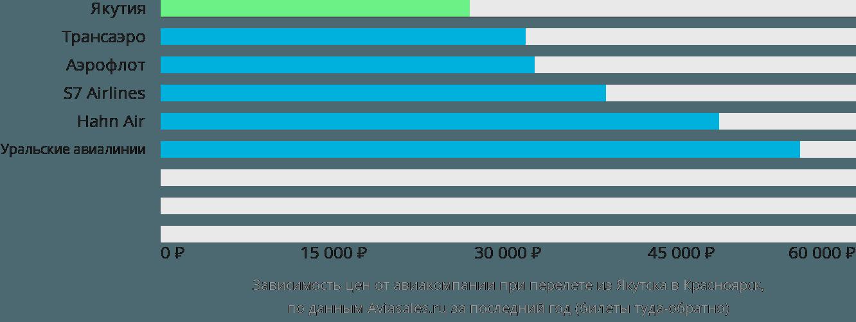 Динамика цен в зависимости от авиакомпании, совершающей перелет из Якутска в Красноярск