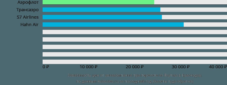 Динамика цен в зависимости от авиакомпании, совершающей перелет из Якутска в Краснодар