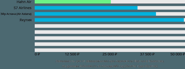 Динамика цен в зависимости от авиакомпании, совершающей перелет из Якутска в Казахстан