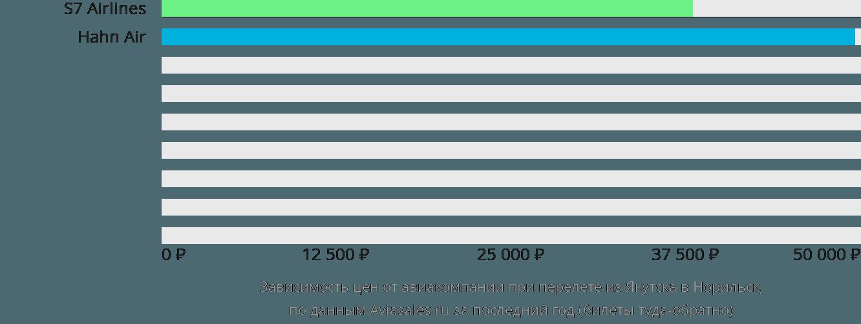 Динамика цен в зависимости от авиакомпании, совершающей перелет из Якутска в Норильск