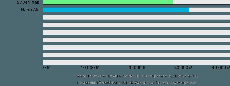 Динамика цен в зависимости от авиакомпании, совершающей перелет из Якутска в Ош