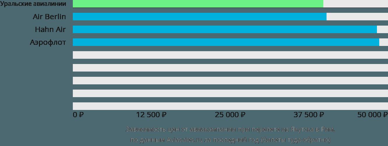 Динамика цен в зависимости от авиакомпании, совершающей перелет из Якутска в Рим