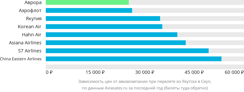 Динамика цен в зависимости от авиакомпании, совершающей перелет из Якутска в Сеул