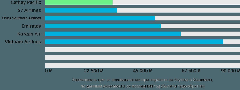 Динамика цен в зависимости от авиакомпании, совершающей перелет из Якутска в Хошимин