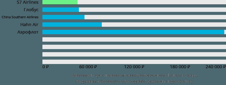 Динамика цен в зависимости от авиакомпании, совершающей перелет из Якутска в Санью