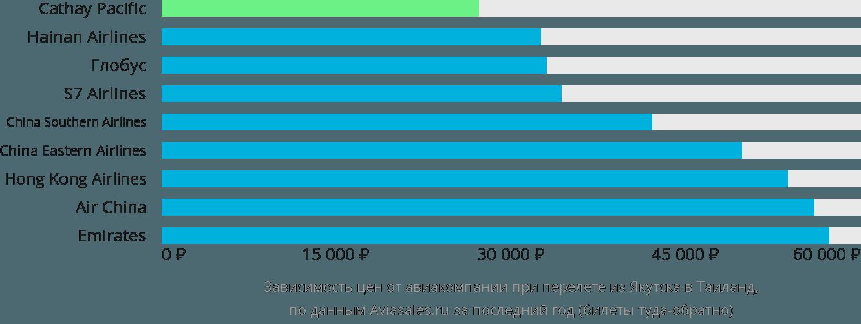Динамика цен в зависимости от авиакомпании, совершающей перелёт из Якутска в Таиланд