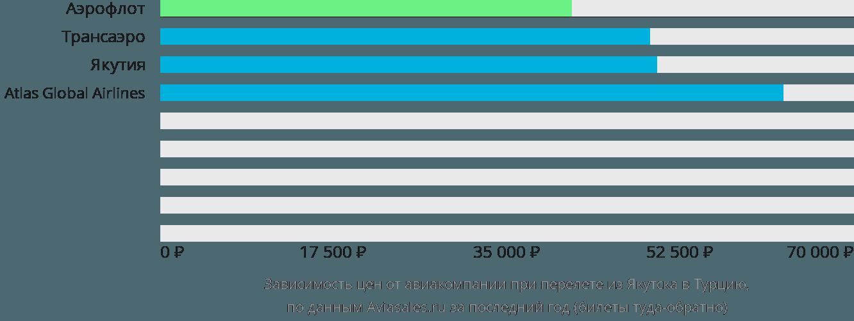 Динамика цен в зависимости от авиакомпании, совершающей перелет из Якутска в Турцию