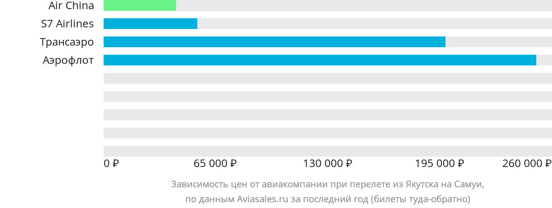 Динамика цен в зависимости от авиакомпании, совершающей перелет из Якутска на Самуи