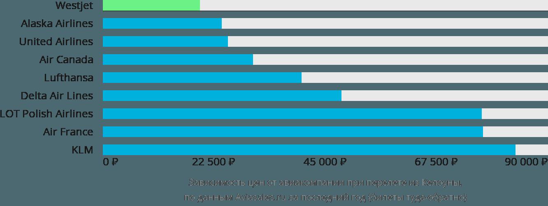 Динамика цен в зависимости от авиакомпании, совершающей перелет из Келоуны
