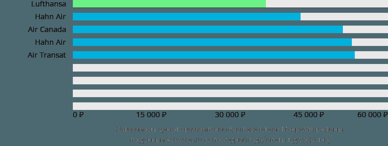 Динамика цен в зависимости от авиакомпании, совершающей перелет из Монреаля в Афины