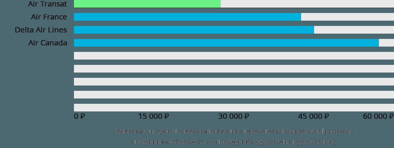 Динамика цен в зависимости от авиакомпании, совершающей перелет из Монреаля в Брюссель