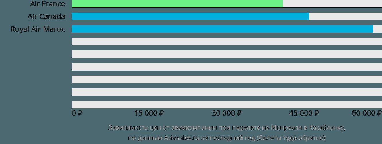 Динамика цен в зависимости от авиакомпании, совершающей перелет из Монреаля в Касабланку