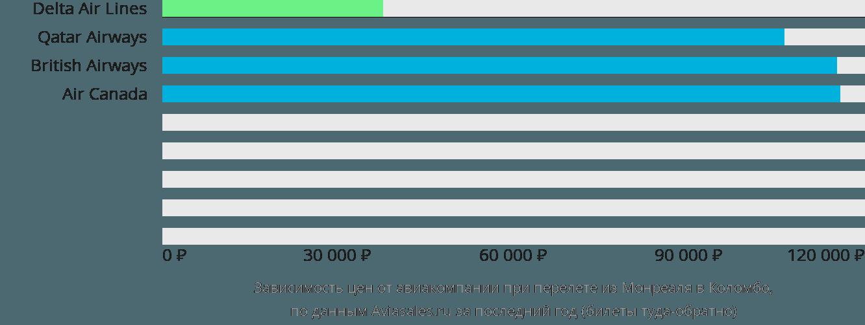 Динамика цен в зависимости от авиакомпании, совершающей перелет из Монреаля в Коломбо