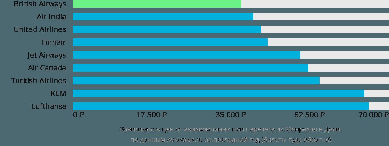 Динамика цен в зависимости от авиакомпании, совершающей перелет из Монреаля в Дели